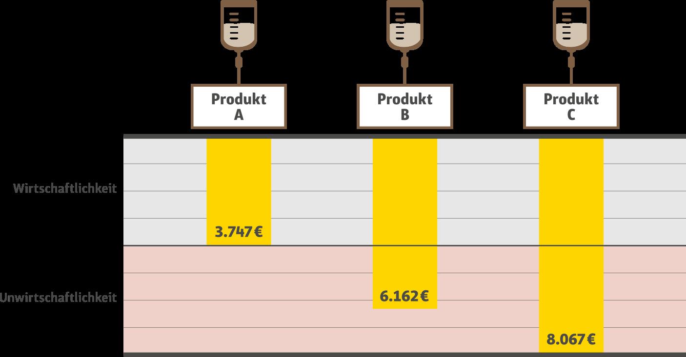 Produkte für parenterale Ernährung unterscheiden sich im Preis, der Inhalt ist meist gleich